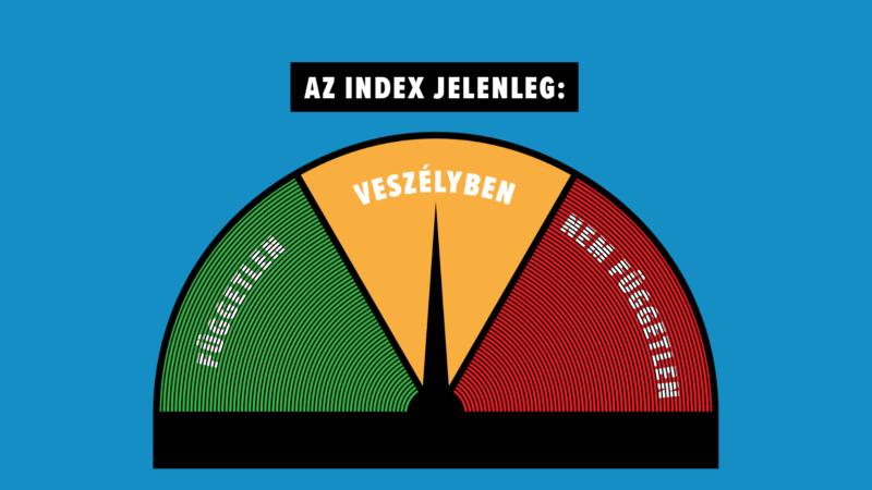 Hungary Index