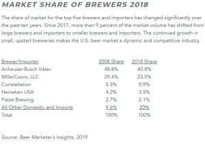 Si vous pensez que le capitalisme meurt parce que deux entreprises «contrôlent 90% de la bière que boivent les Américains», rentrez chez vous, vous êtes en état d'ébriété - Reason.com  - Artisan Brasseur 1