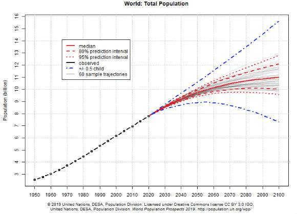 2027, India population to cross China's
