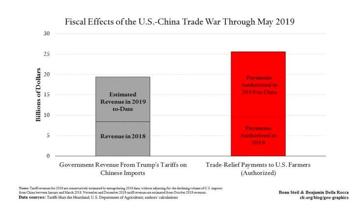 Trade Deficit Widens & 3 More Data Points Proving The U.S. Is Losing The Trade War