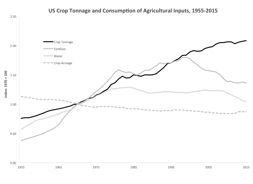 U.S. Crop Tonnage and Consumption of Agricultural Inputs, 1955–2015
