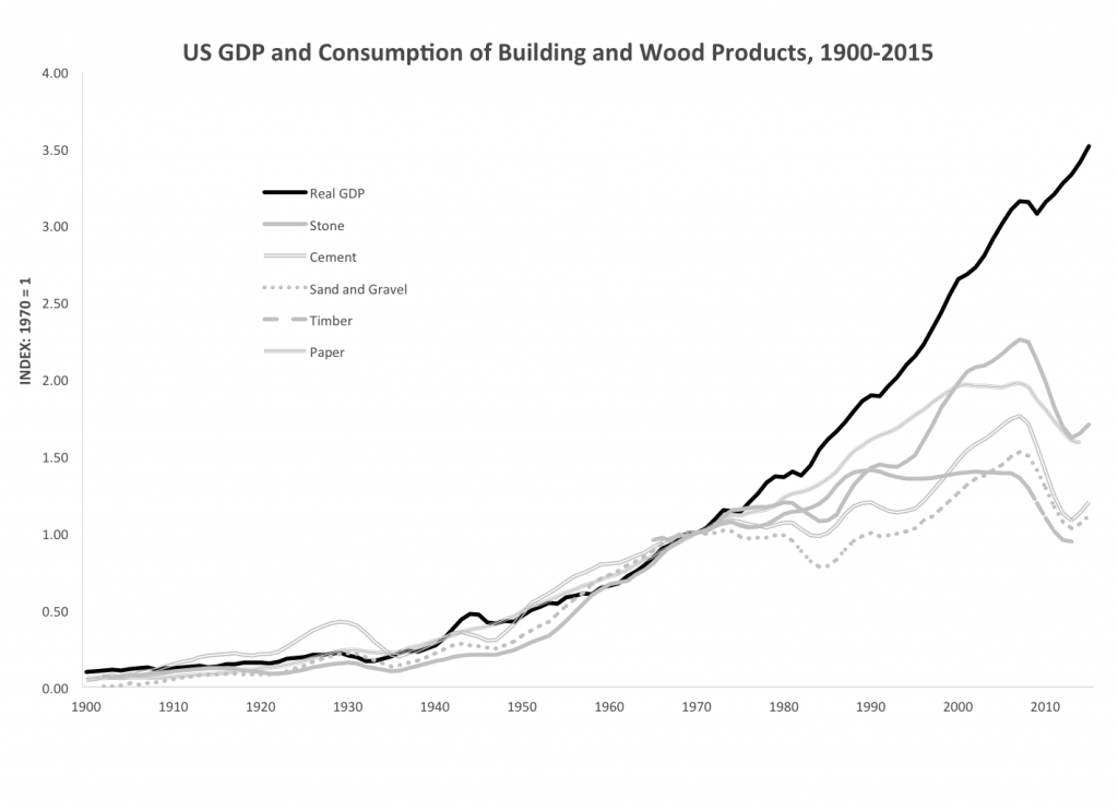 U.S. GDP and Consumption of Building and Wood Products, 1900–2015