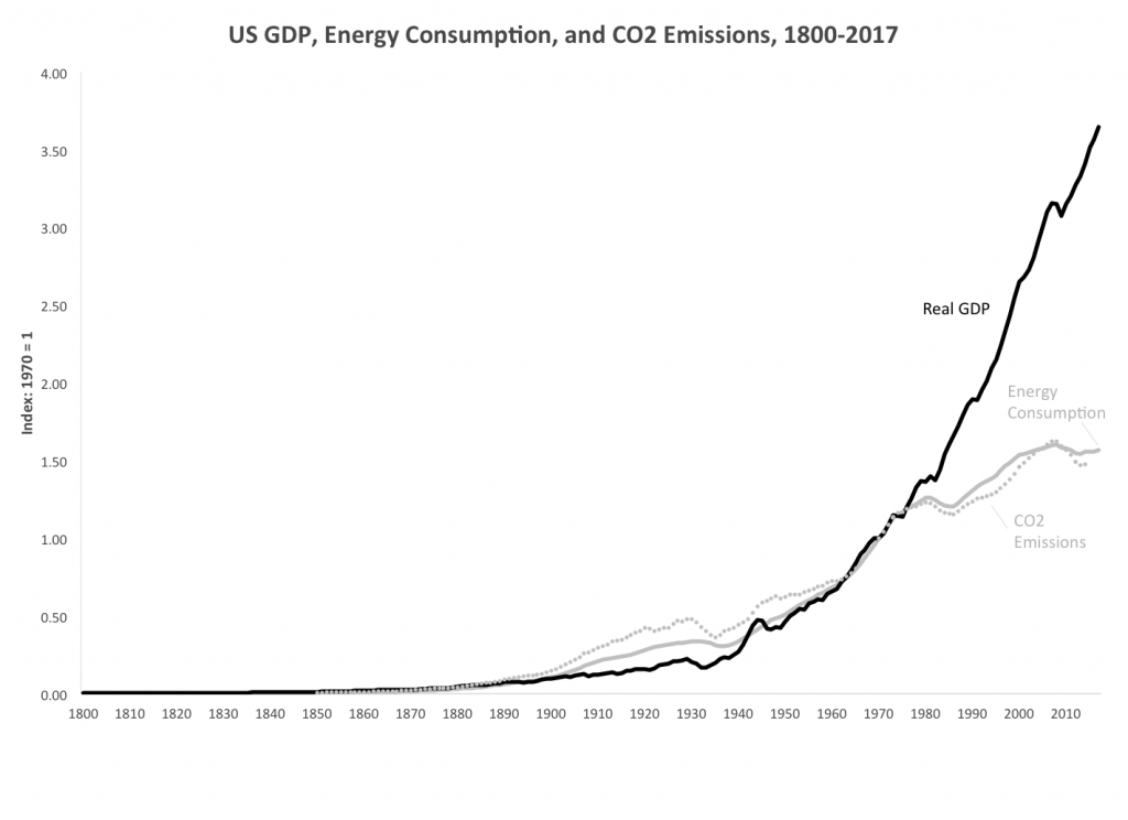 U.S. Real GDP and Total Energy Consumption, 1800–2017