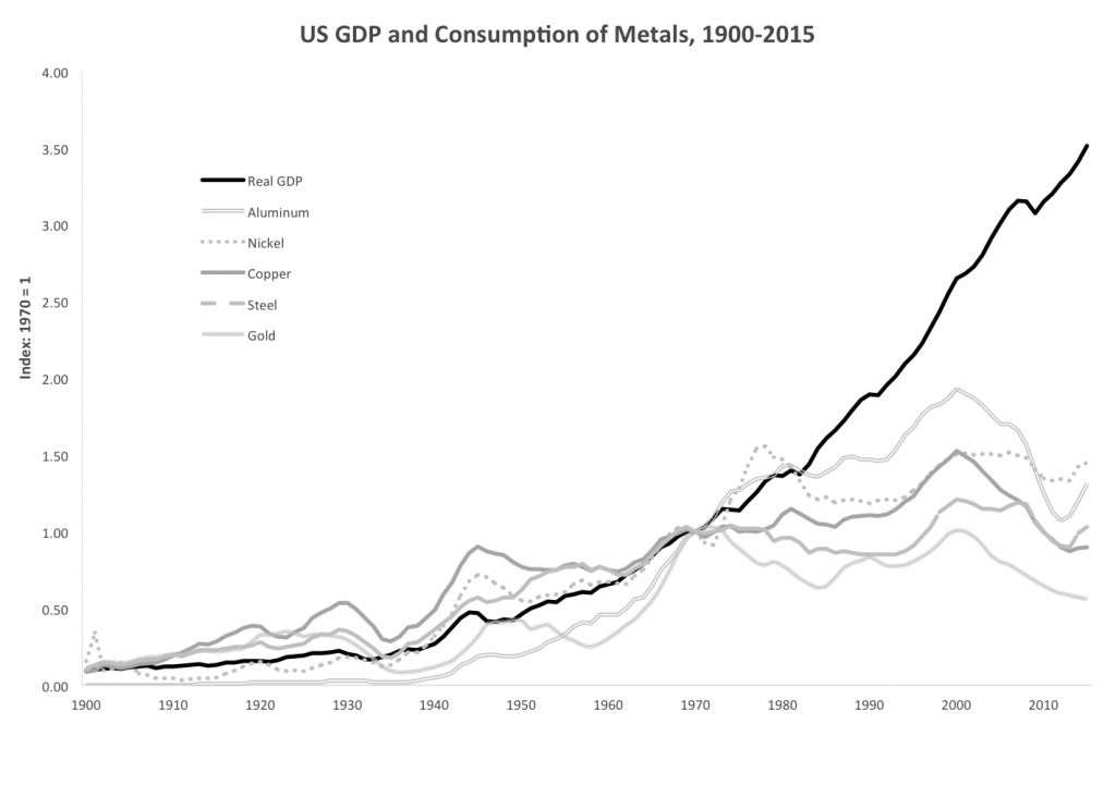 U.S. GDP and Consumption of Metals, 1900–2015