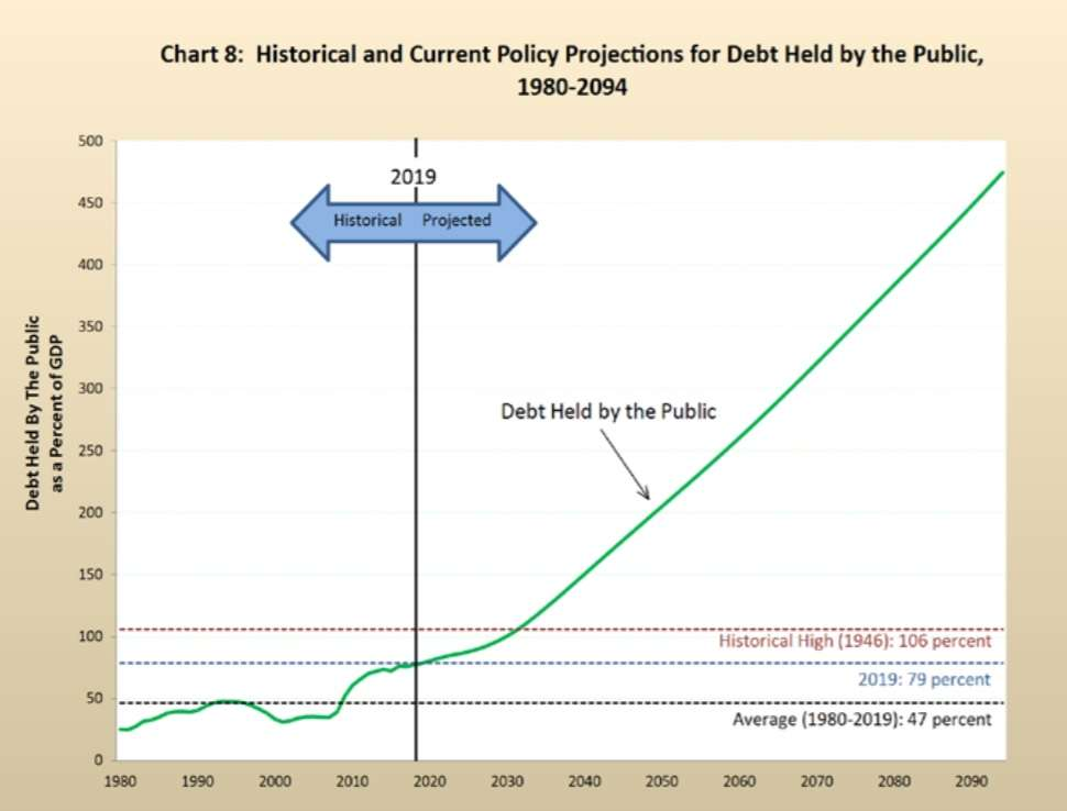 The National Debt Is 'Unsustainable' and the Pentagon's Finances Are a Total Mess, Federal Audit Says