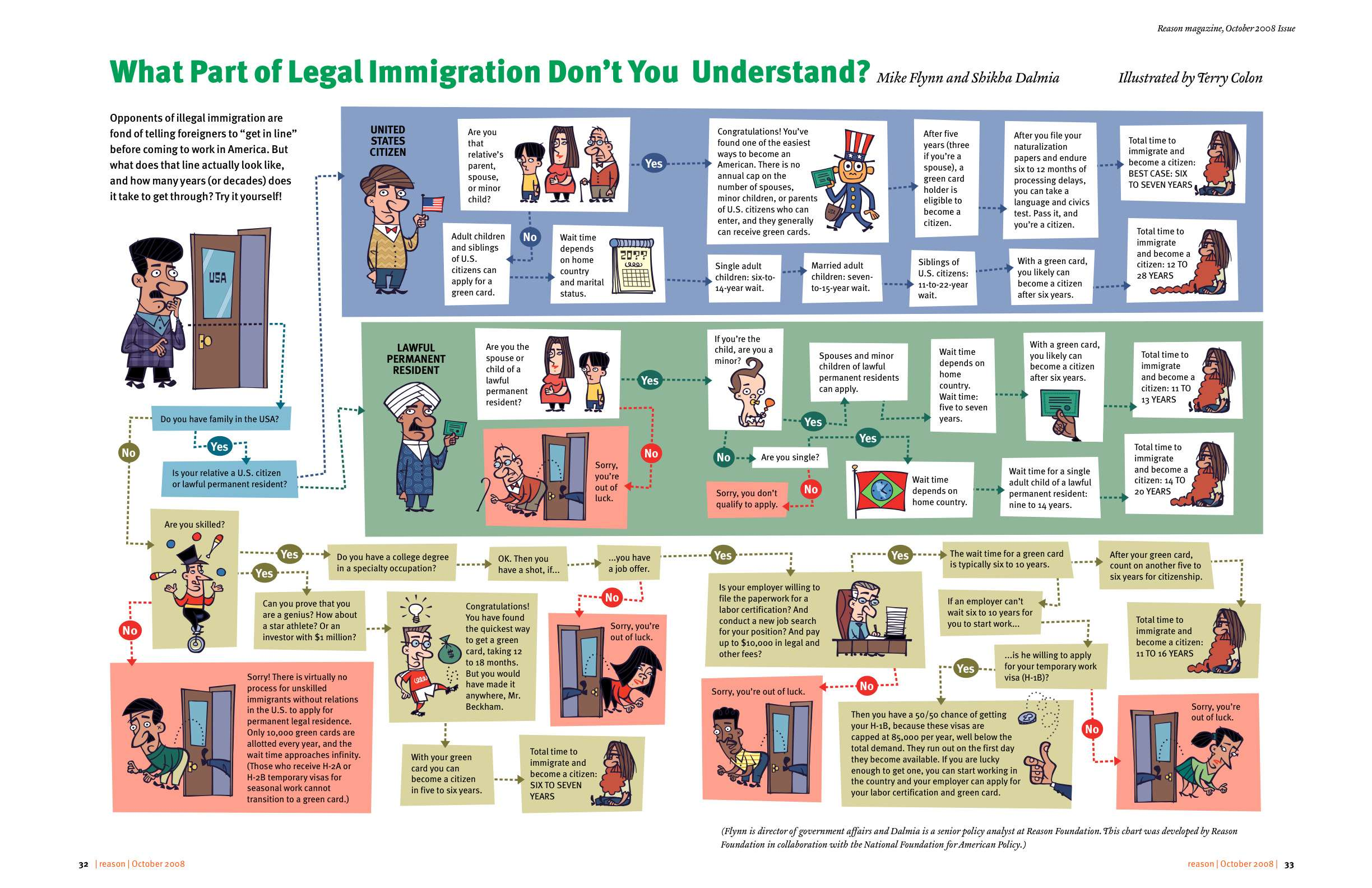 Click here to grok the immigration process nightmare