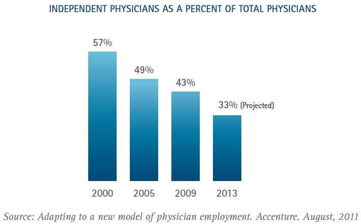 Independent doctors