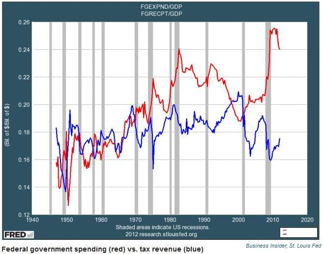 Federal spending vs. revenue