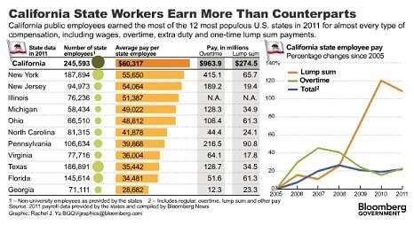 Note these averages don't include state university employees