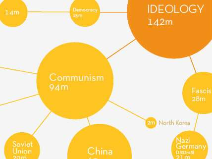 A part of the infographic showing communism's 94M deaths