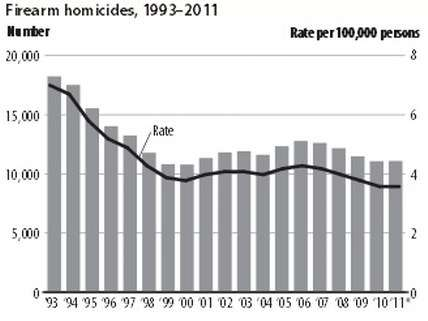 Firearm homicides 1993-2011