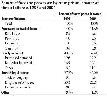 Sources of guns used by prison inmates