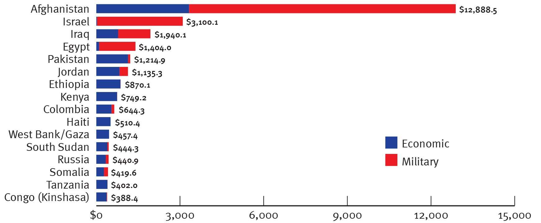Top recipients of U.S. foreign aid, 2012.