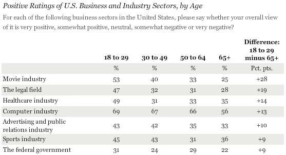 Positive opinions of the federal government by age
