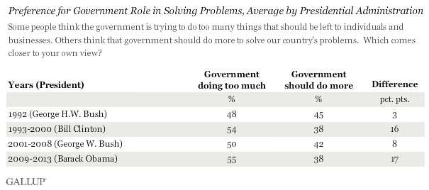 Poll on the role of government