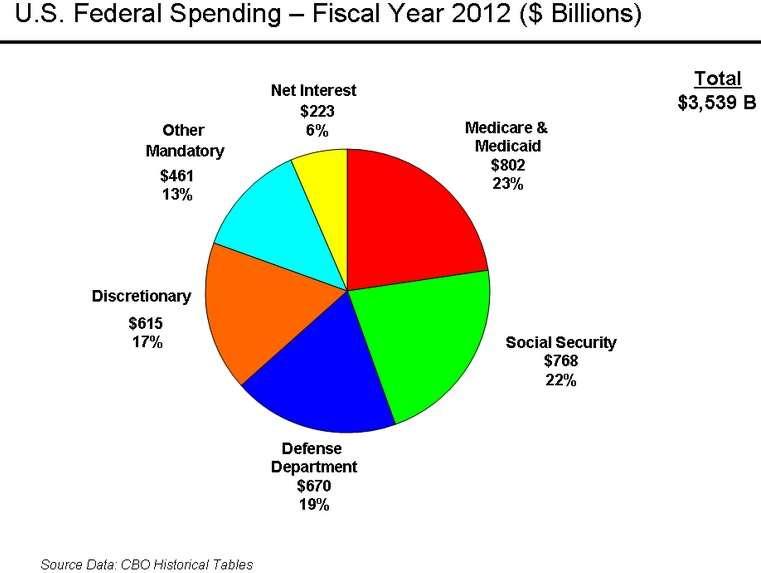 U.S. Spending 2012