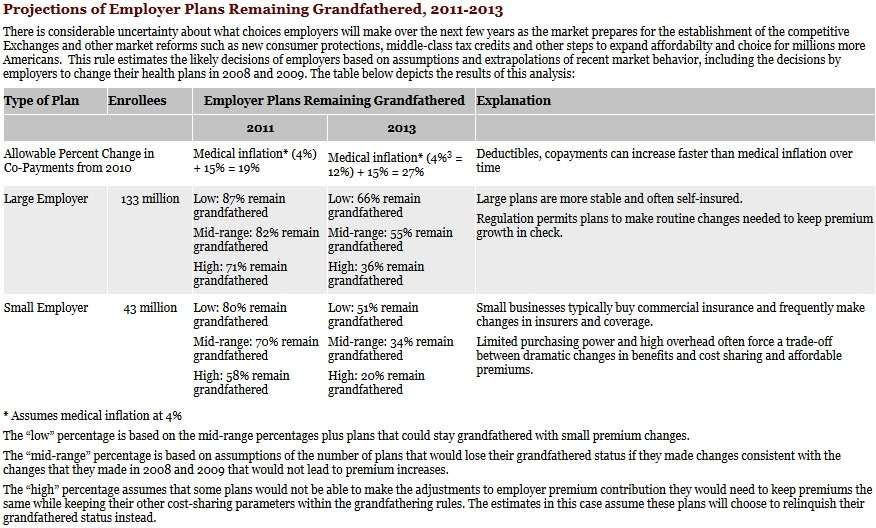 Projection of employer plans remaining grandfathered