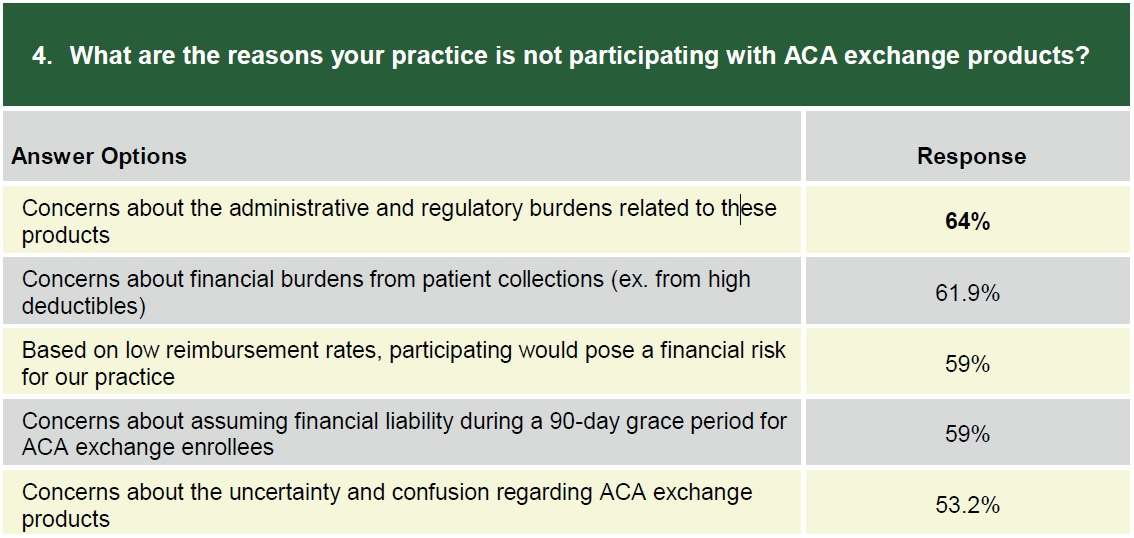 MGMA Obamacare survey of physicians