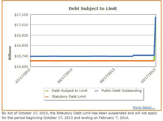 Debt Subject to Limit