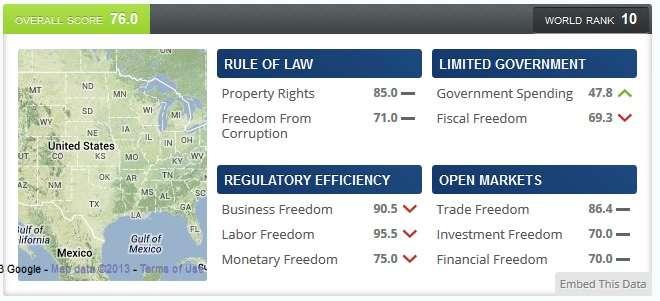 Index of Economic Freedom: USA