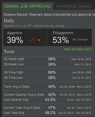 Obama approval November 5, 2013