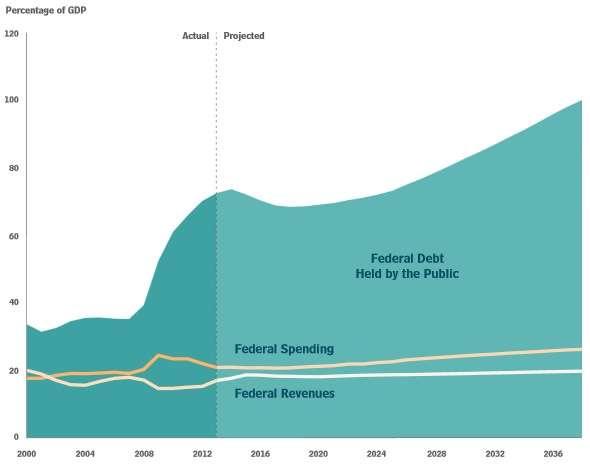 Public debt