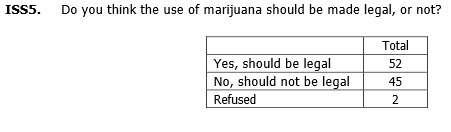 Legal pot poll