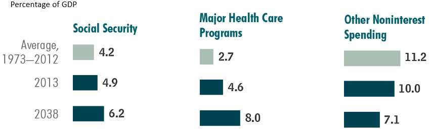 Health care expenditures