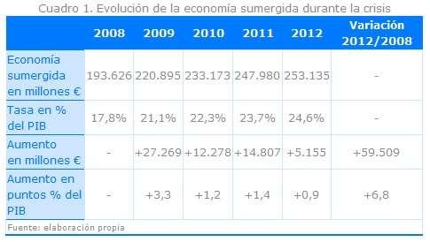 Spain's shadow economy