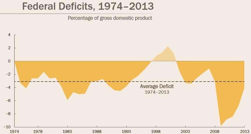 Federal deficits