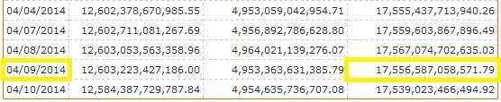 National debt on April 9, 2014