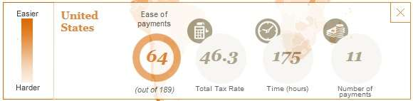 U.S. business taxes