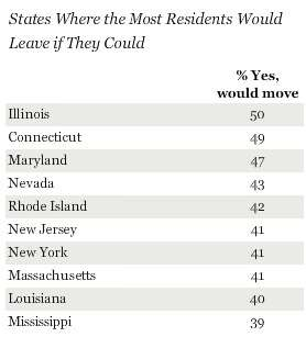 States to leave