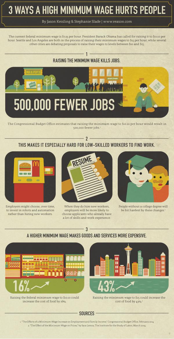 Reason Minimum Wage Infographic