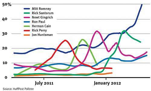2012 GOP primary polling averages over time