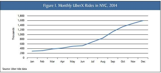 UberX ride graph