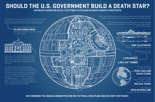 Cost of Death Star Infographic