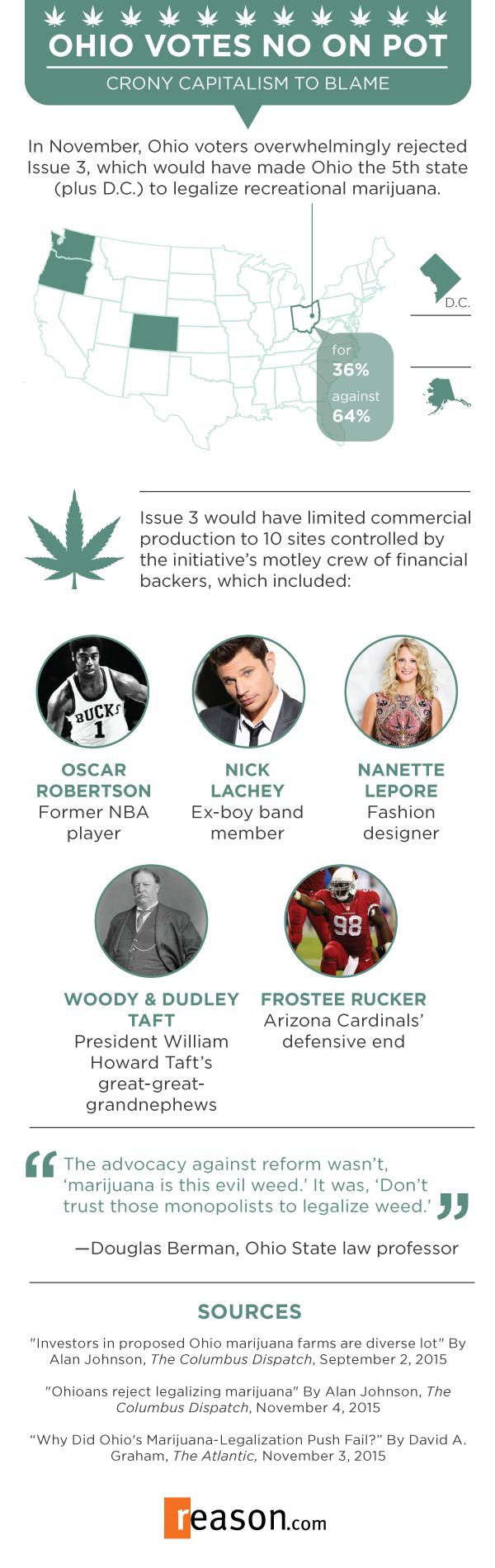 Ohio Issue 3 Marijuana Infographic