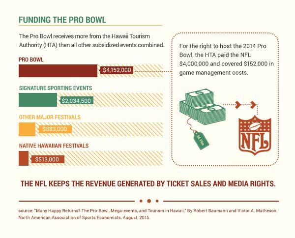 Pro Bowl Subsidies