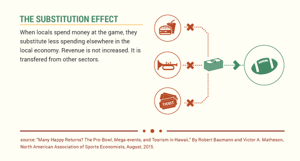Substitution Effect Graphic