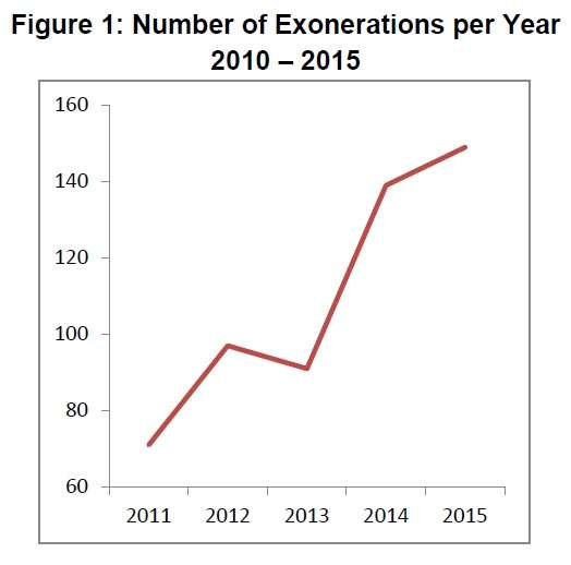 2015 exonerations