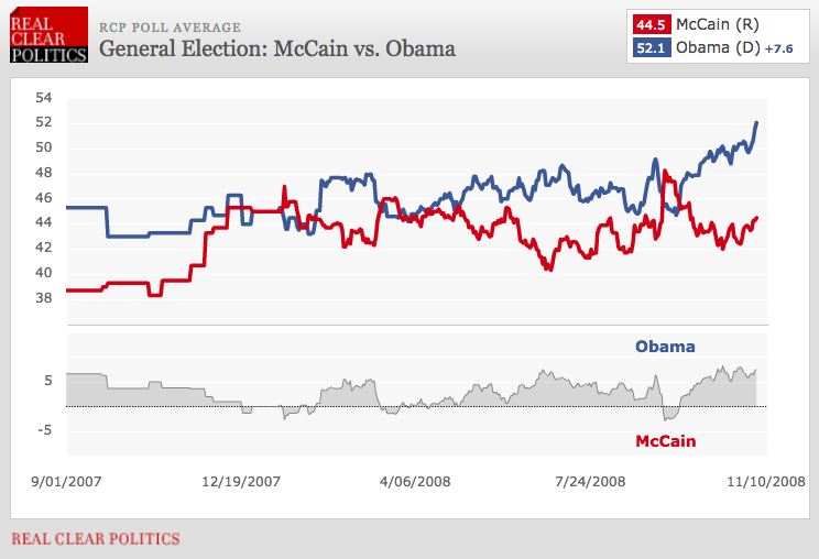 Real Clear Politics 2008 presidential polling average
