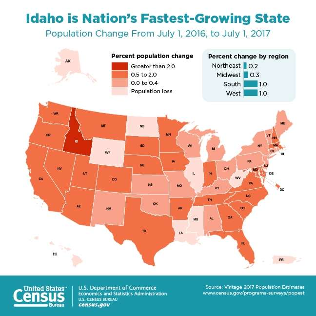 State population changes