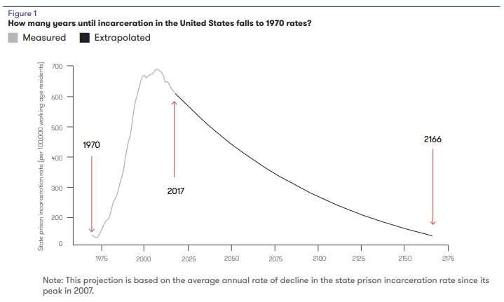 Imprisonment chart