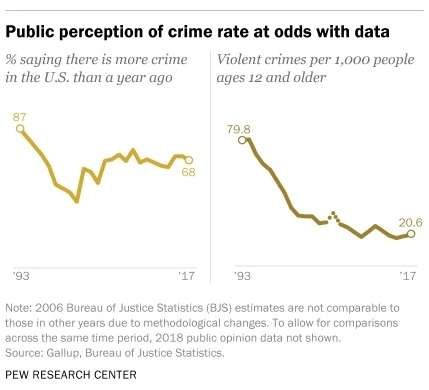 Crime polling