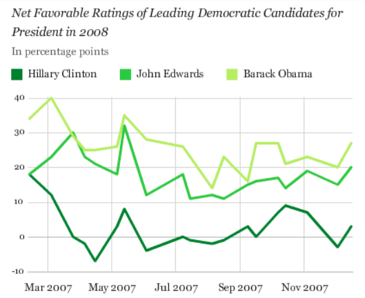 Net favorability for Democratic candidates in 2007
