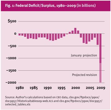 When Do Deficits Matter? – Reason com