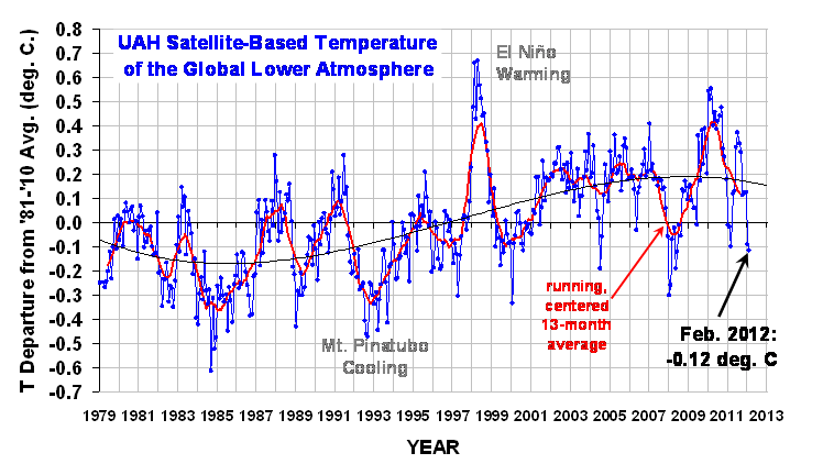 Global Temp data