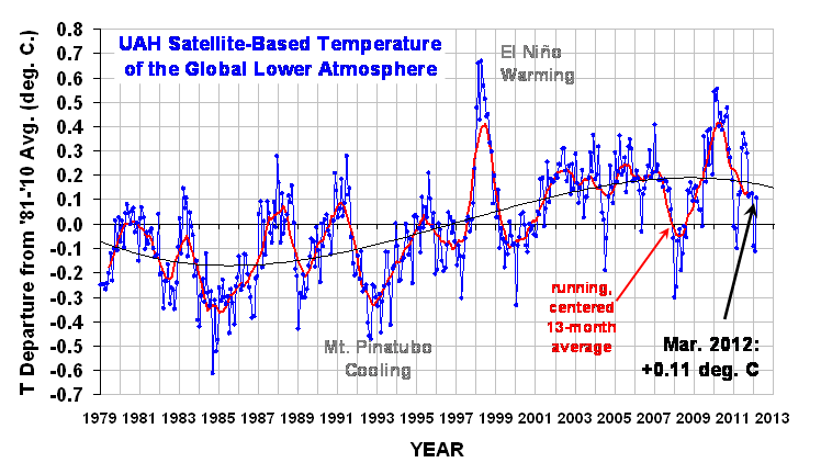Global Temperature Trend March 2012