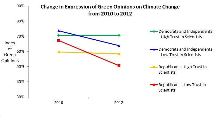 Climate science trust deficit grows